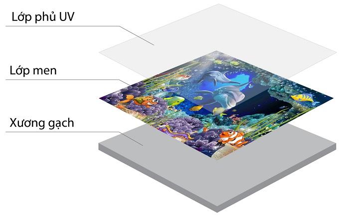 Cấu tạo của gạch 3D phủ UV ốp cầu thang